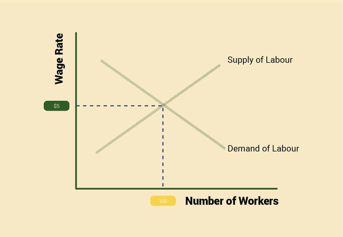 Graph showing the effect of labor shortage on wages and prices in hvac industry.